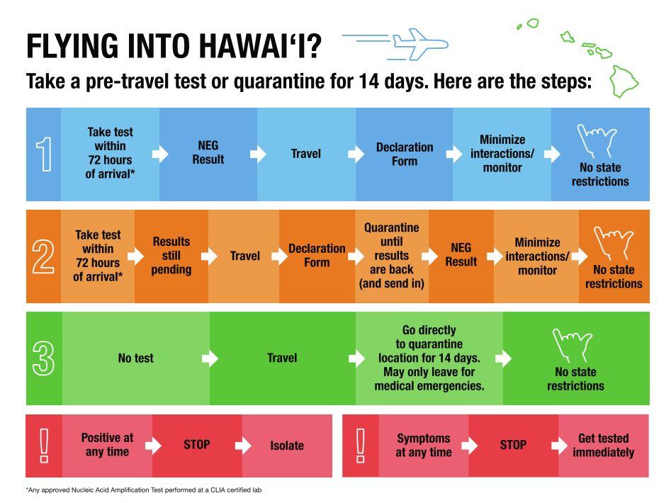 Pre-Travel-Test-or-Quarantine-Flowchart