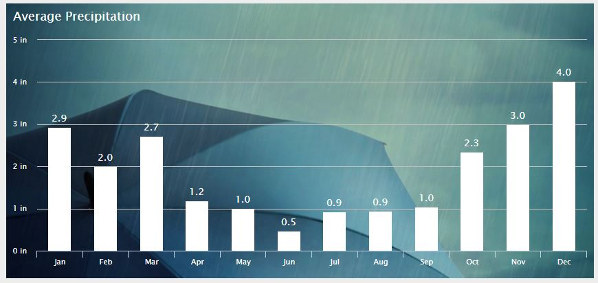 average rainfall Oahu Hawaii