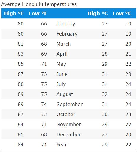 Honolulu Hawaii Average Temperatures by Month